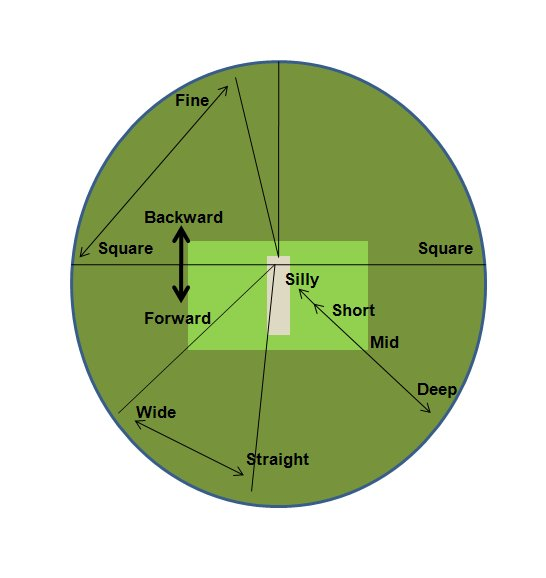 Out Fielding Positions